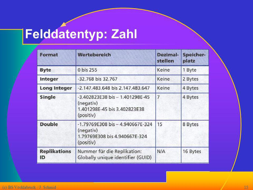 Felddatentyp: Zahl (c) BS Vöcklabruck / J. Schmid
