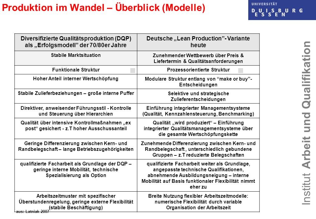 Produktion im Wandel – Überblick (Modelle)