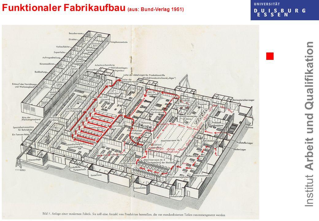 Funktionaler Fabrikaufbau (aus: Bund-Verlag 1951)