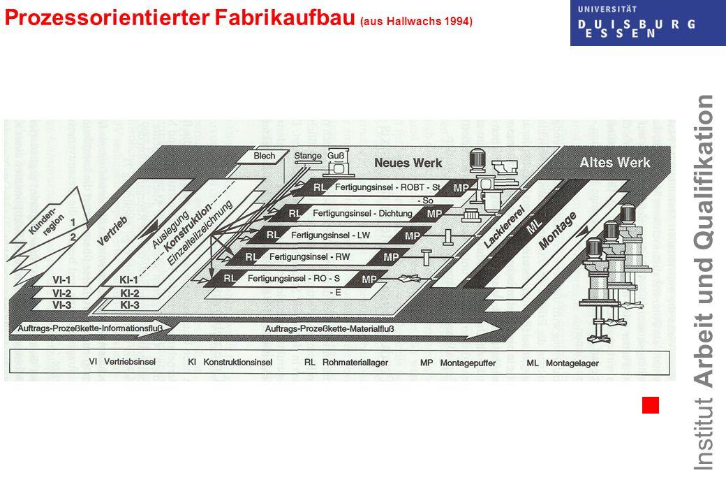 Prozessorientierter Fabrikaufbau (aus Hallwachs 1994)