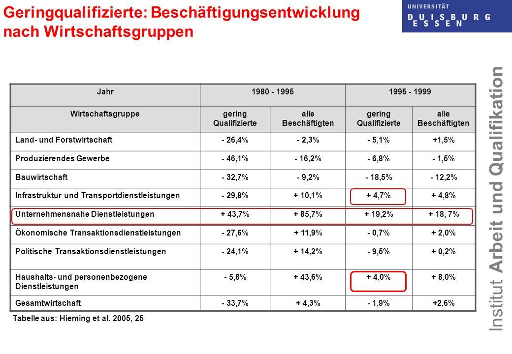 Geringqualifizierte: Beschäftigungsentwicklung nach Wirtschaftsgruppen