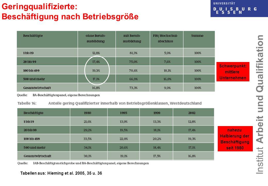 Geringqualifizierte: Beschäftigung nach Betriebsgröße