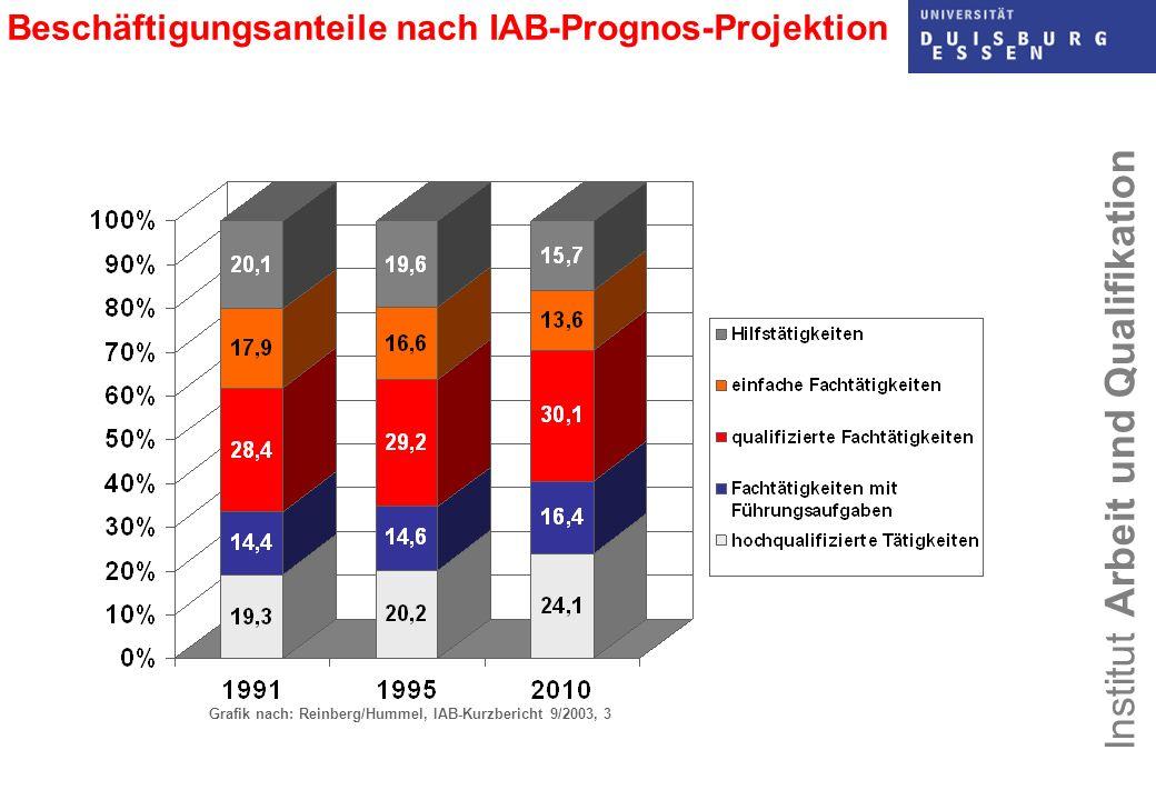 Beschäftigungsanteile nach IAB-Prognos-Projektion