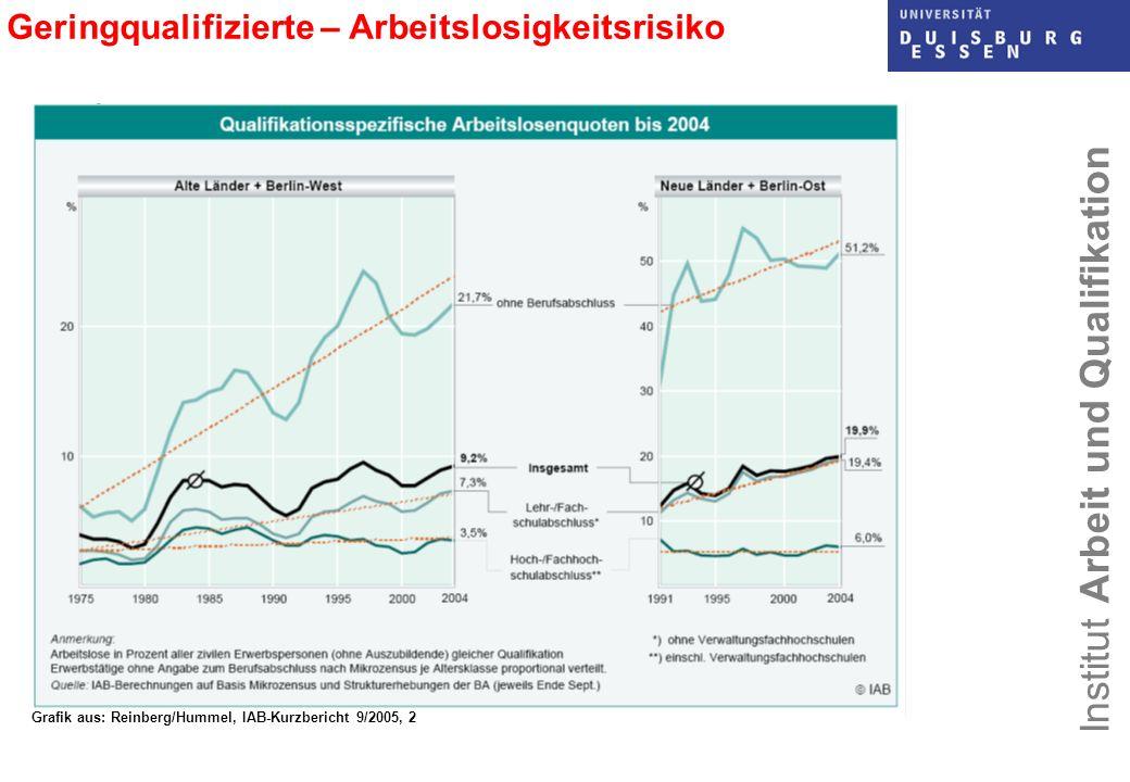 Grafik aus: Reinberg/Hummel, IAB-Kurzbericht 9/2005, 2