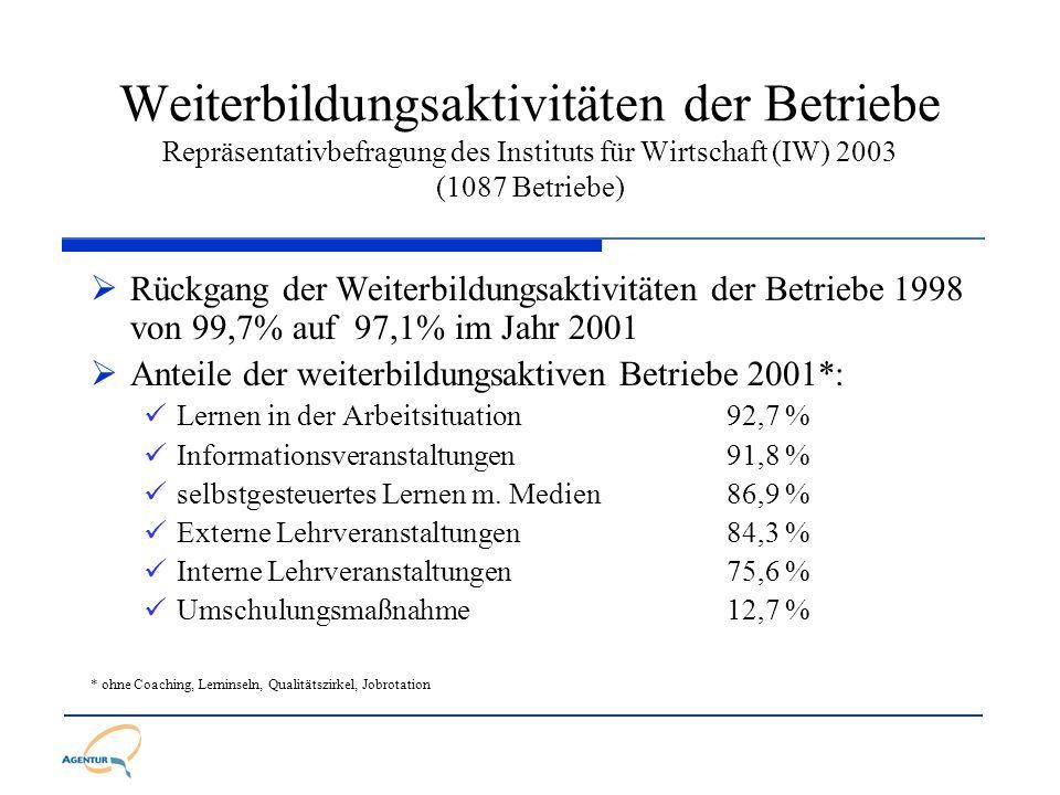 Weiterbildungsaktivitäten der Betriebe Repräsentativbefragung des Instituts für Wirtschaft (IW) 2003 (1087 Betriebe)