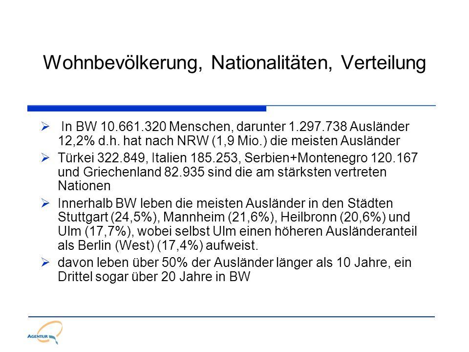 Wohnbevölkerung, Nationalitäten, Verteilung