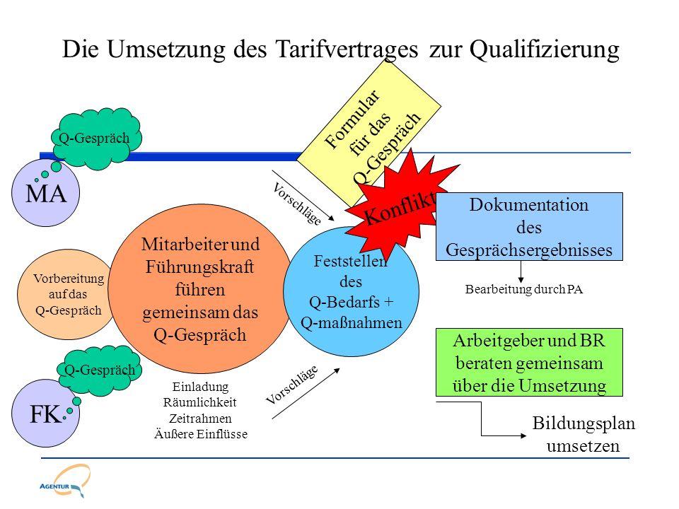 Die Umsetzung des Tarifvertrages zur Qualifizierung