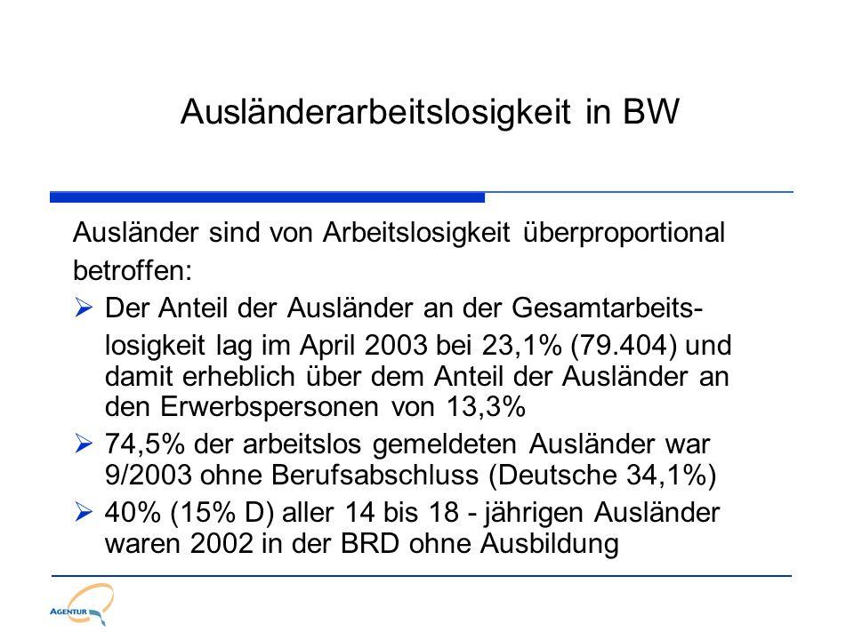 Ausländerarbeitslosigkeit in BW