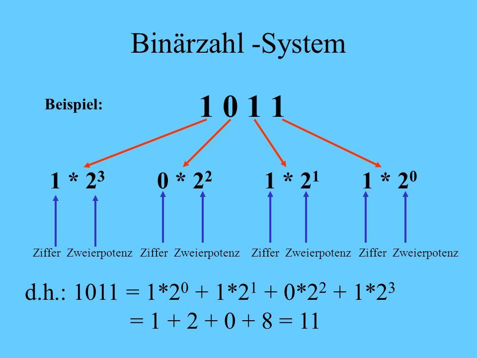 1 0 1 1 Binärzahl -System 1 * 23 0 * 22 1 * 21 1 * 20
