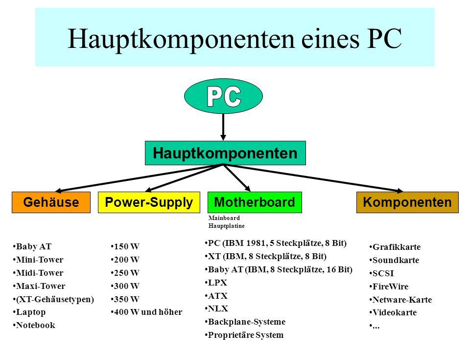 Hauptkomponenten eines PC