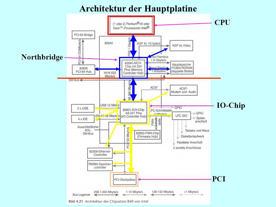 Architektur der Hauptplatine