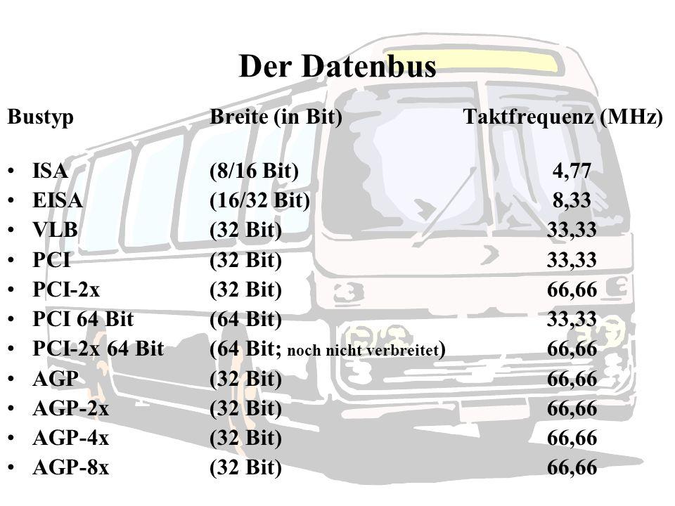 Der Datenbus Bustyp Breite (in Bit) Taktfrequenz (MHz)