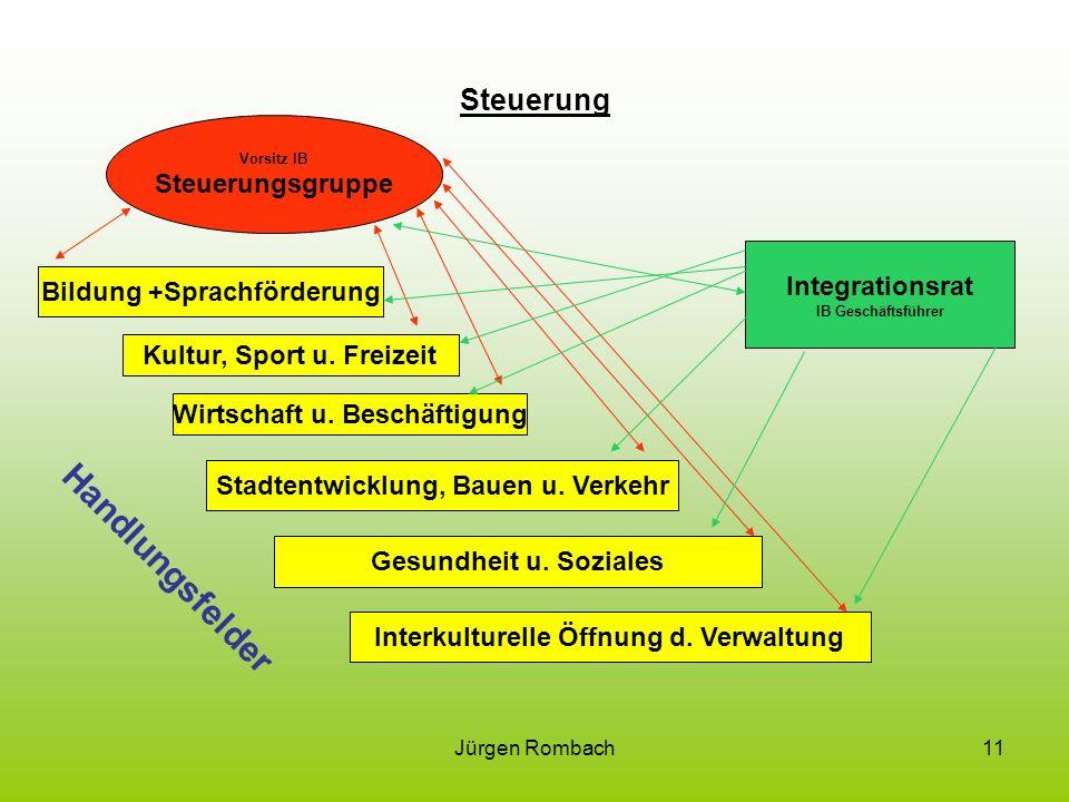 Handlungsfelder Steuerung Steuerungsgruppe Integrationsrat