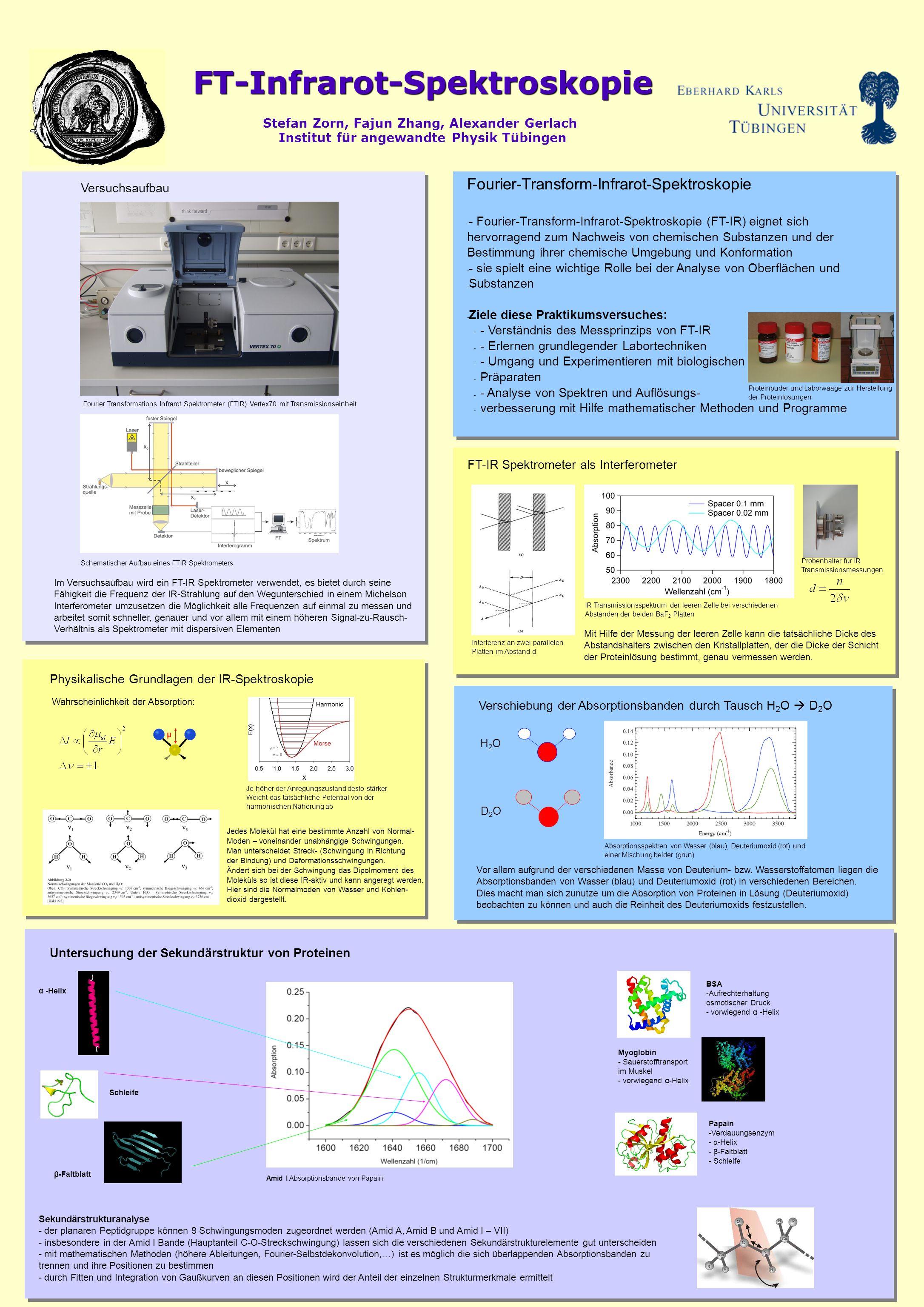 FT-Infrarot-Spektroskopie