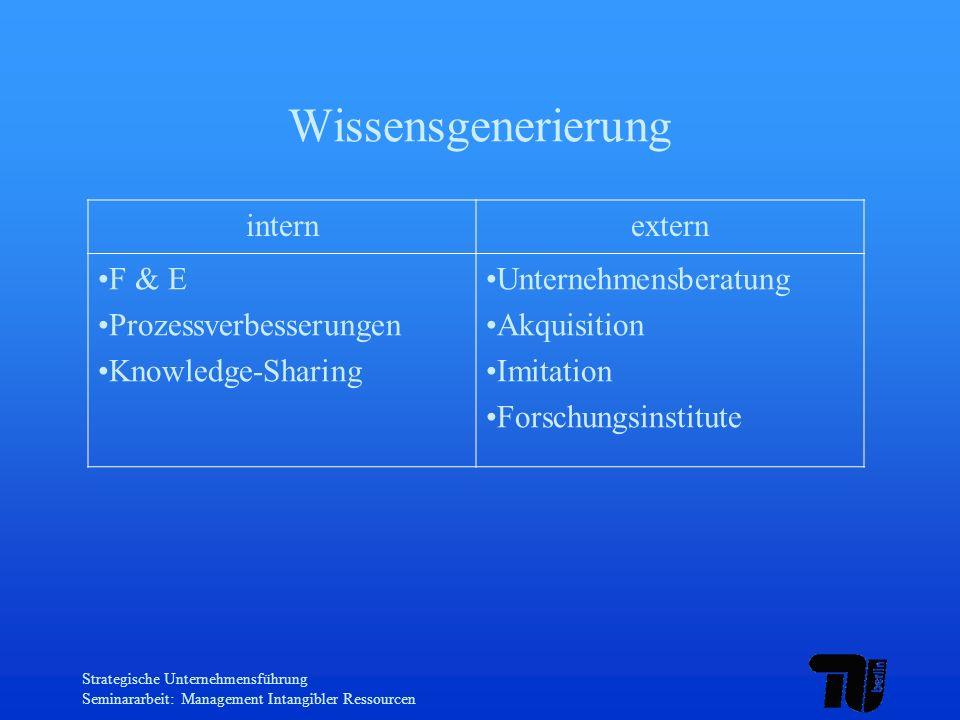 Wissensgenerierung intern extern F & E Prozessverbesserungen