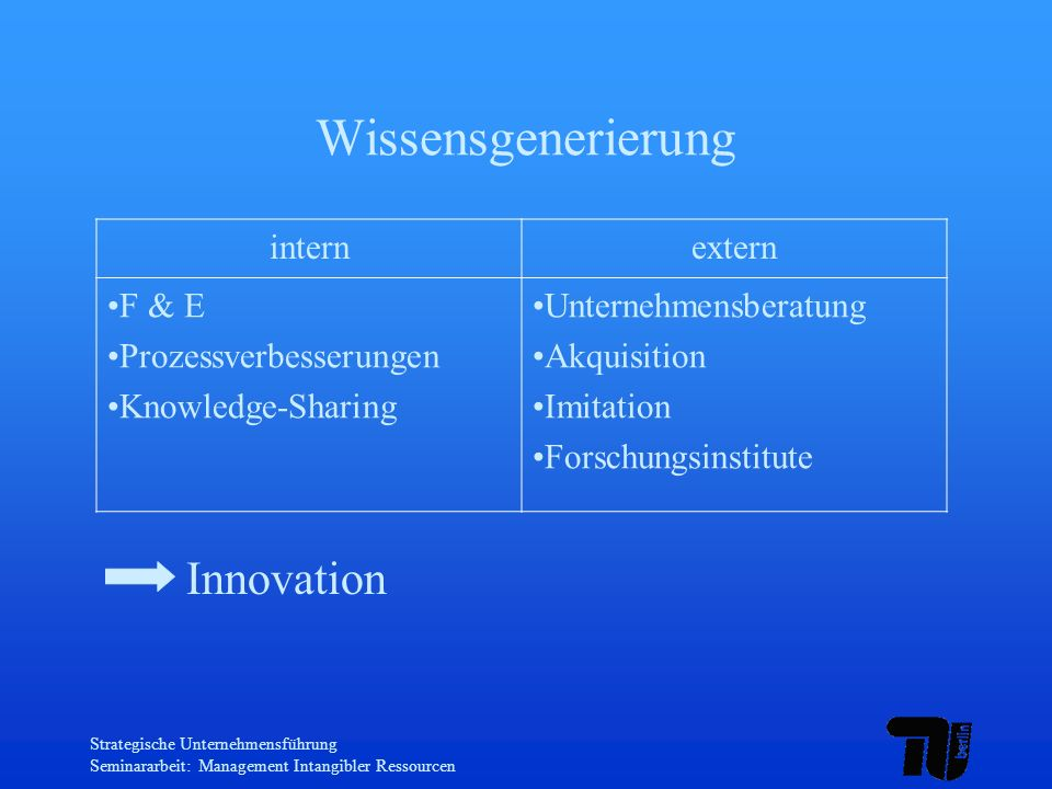 Wissensgenerierung Innovation intern extern F & E