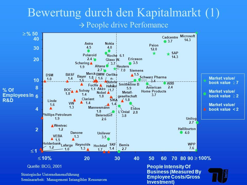 Bewertung durch den Kapitalmarkt (1)  People drive Perfomance