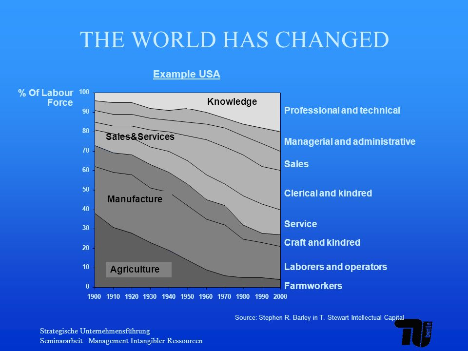THE WORLD HAS CHANGED Example USA % Of Labour Force Knowledge