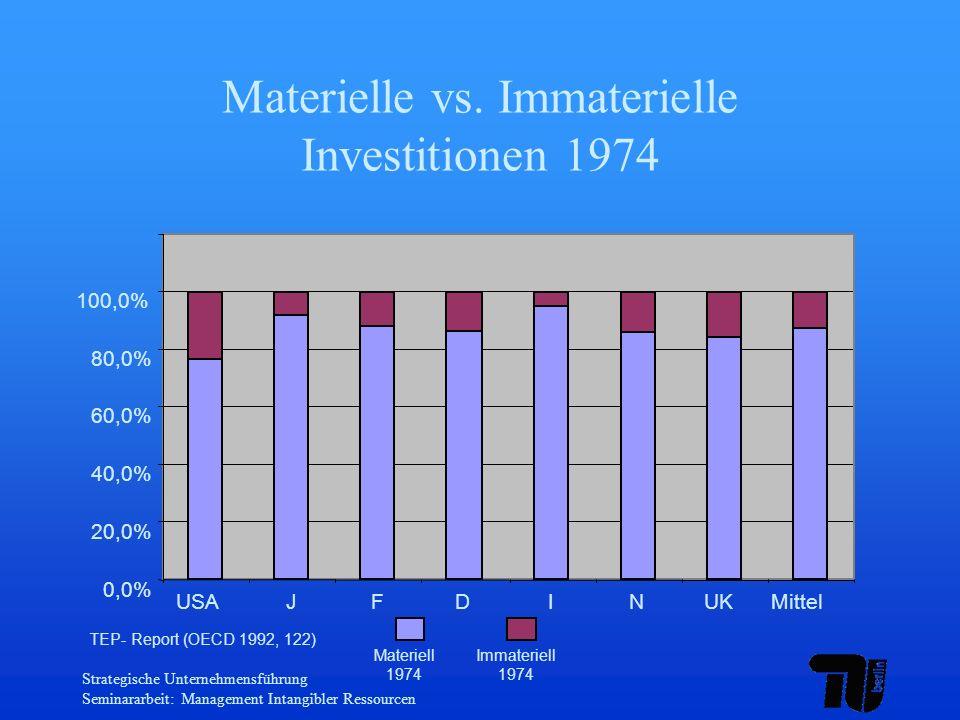 Materielle vs. Immaterielle Investitionen 1974