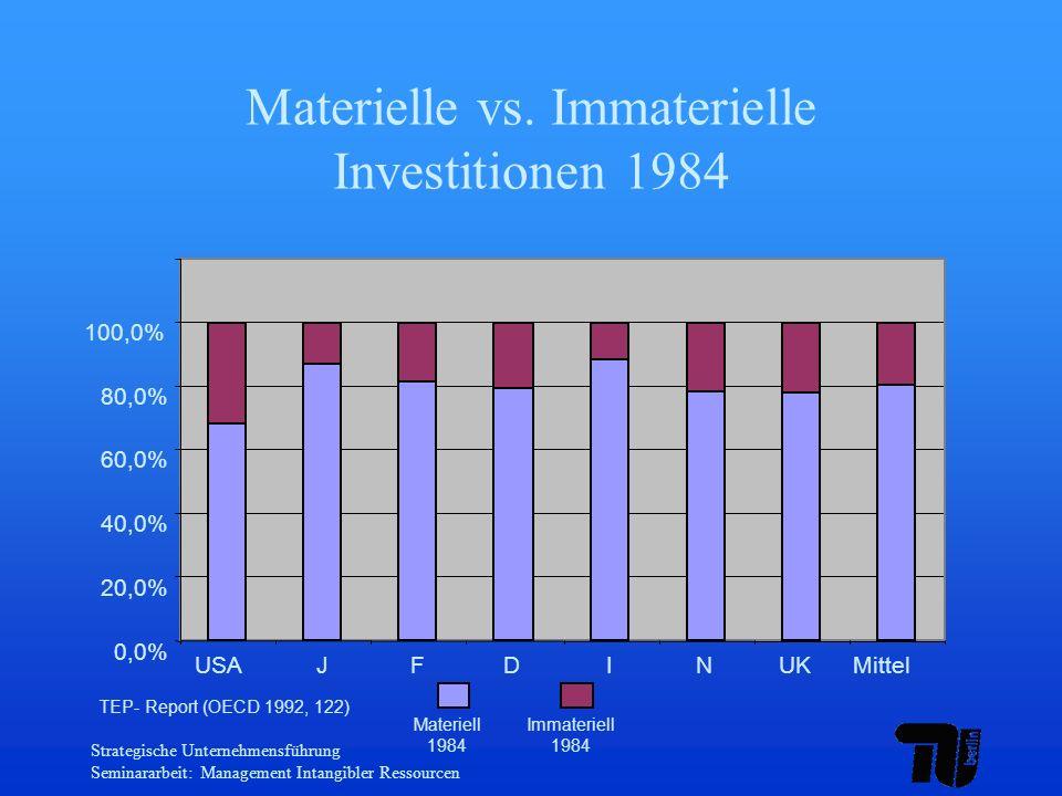 Materielle vs. Immaterielle Investitionen 1984