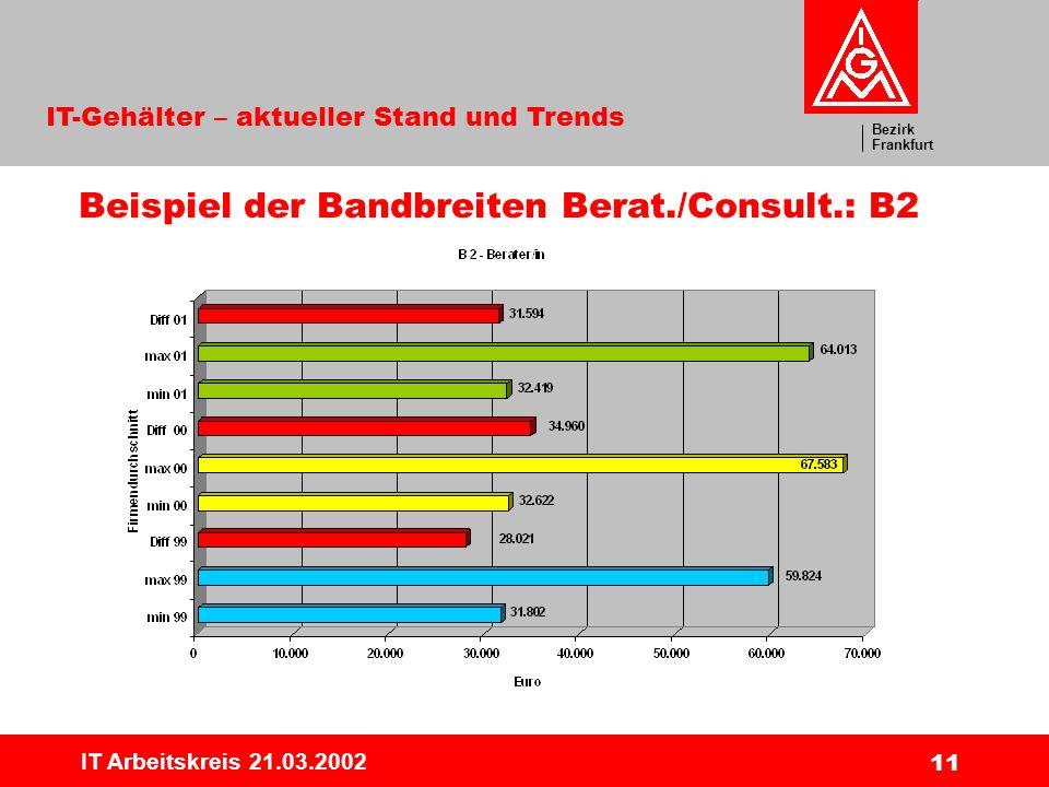 Beispiel der Bandbreiten Berat./Consult.: B2