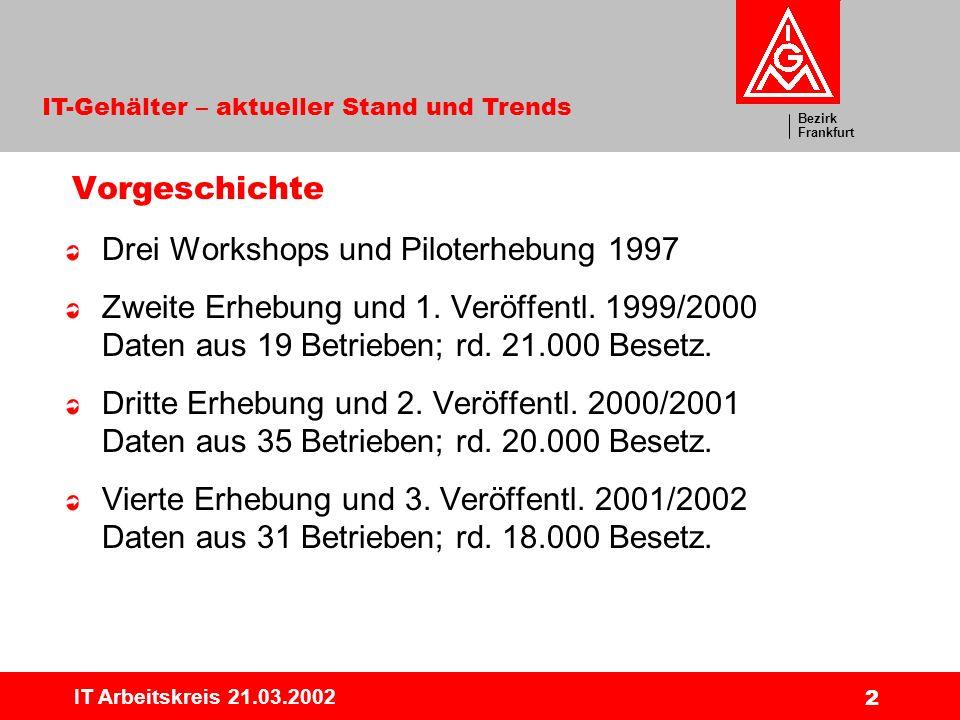 Drei Workshops und Piloterhebung 1997