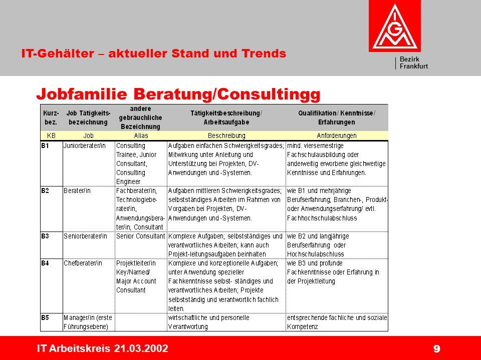 Jobfamilie Beratung/Consultingg