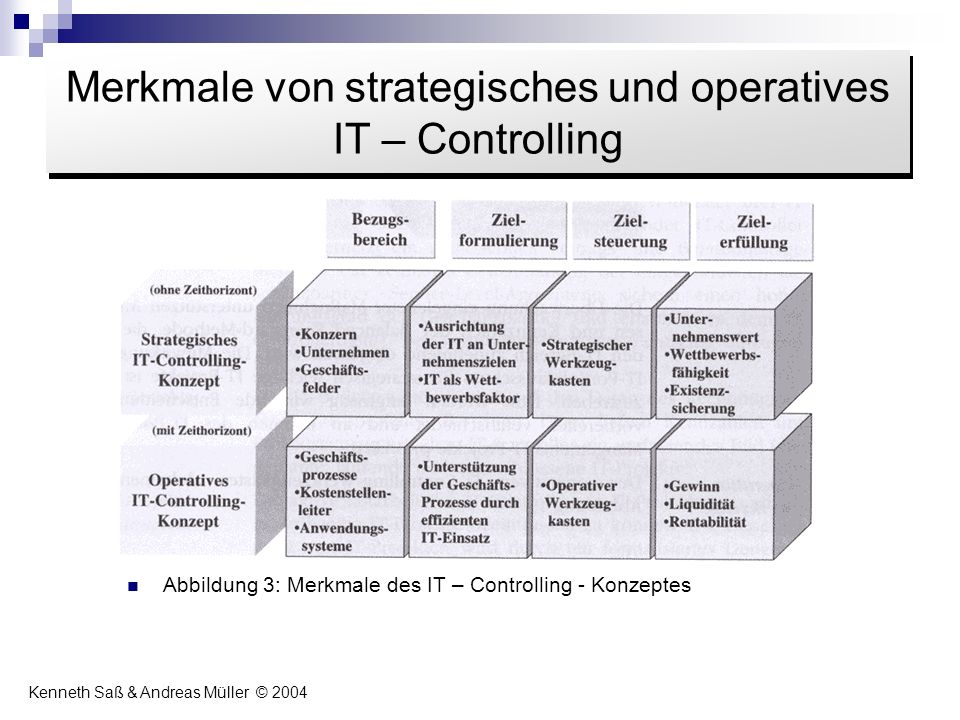 Merkmale von strategisches und operatives IT – Controlling