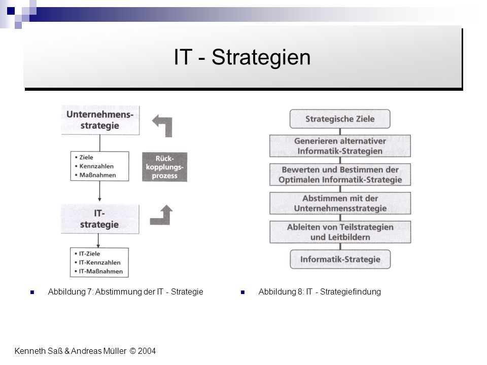 Inhalt IT - Strategien Abbildung 7: Abstimmung der IT - Strategie