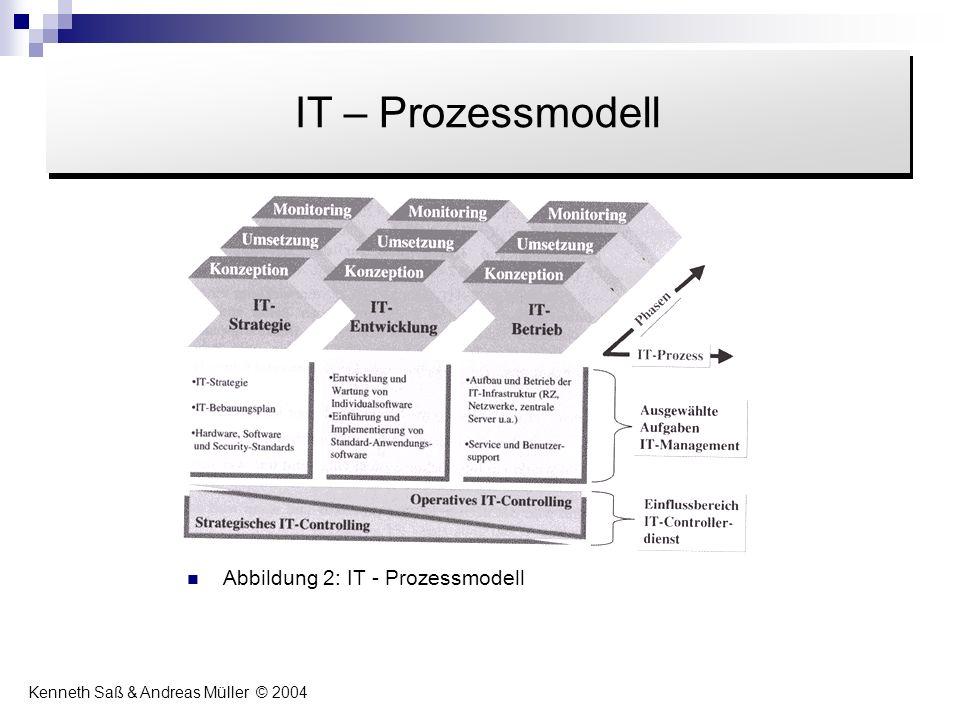 Inhalt IT – Prozessmodell Abbildung 2: IT - Prozessmodell