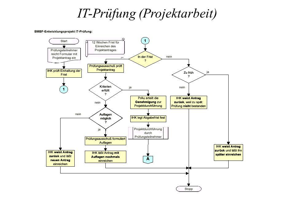 IT-Prüfung (Projektarbeit)