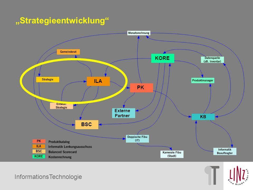 """""""Strategieentwicklung"""