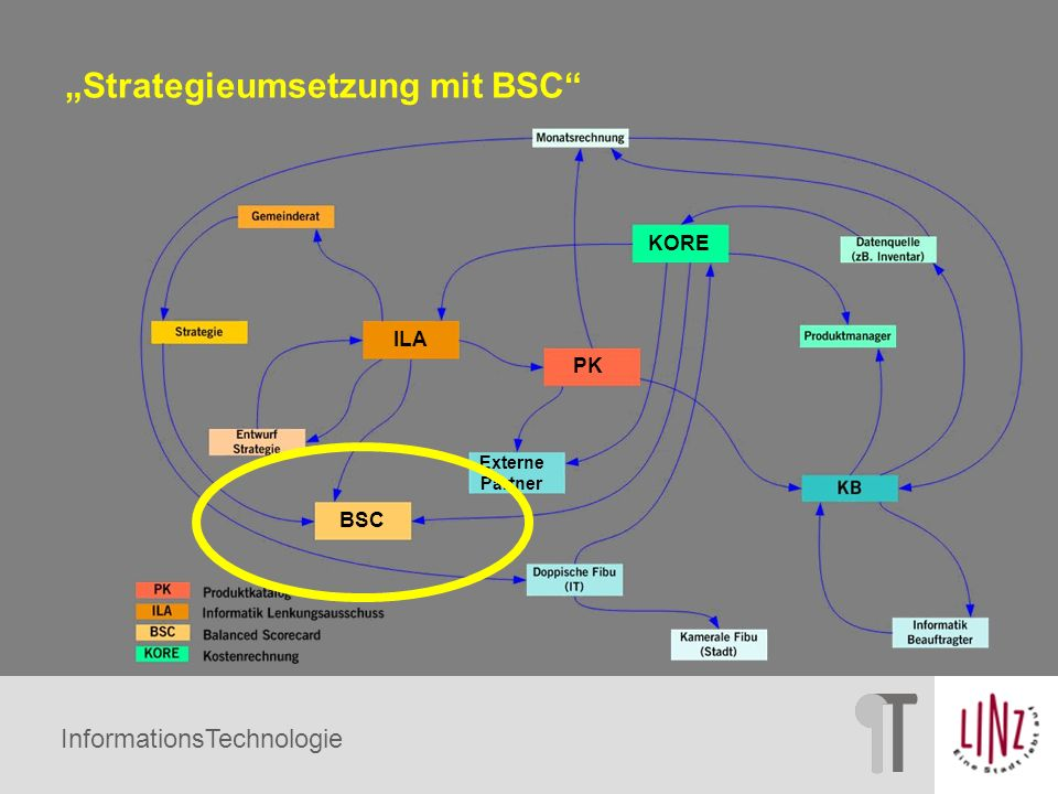 """""""Strategieumsetzung mit BSC"""