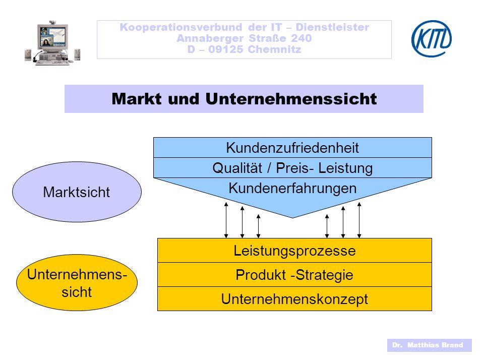 Markt und Unternehmenssicht