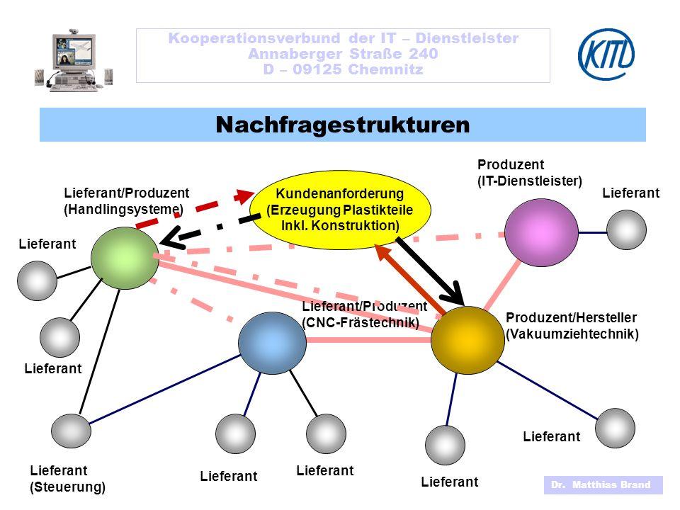 Kooperationsverbund der IT – Dienstleister (Erzeugung Plastikteile