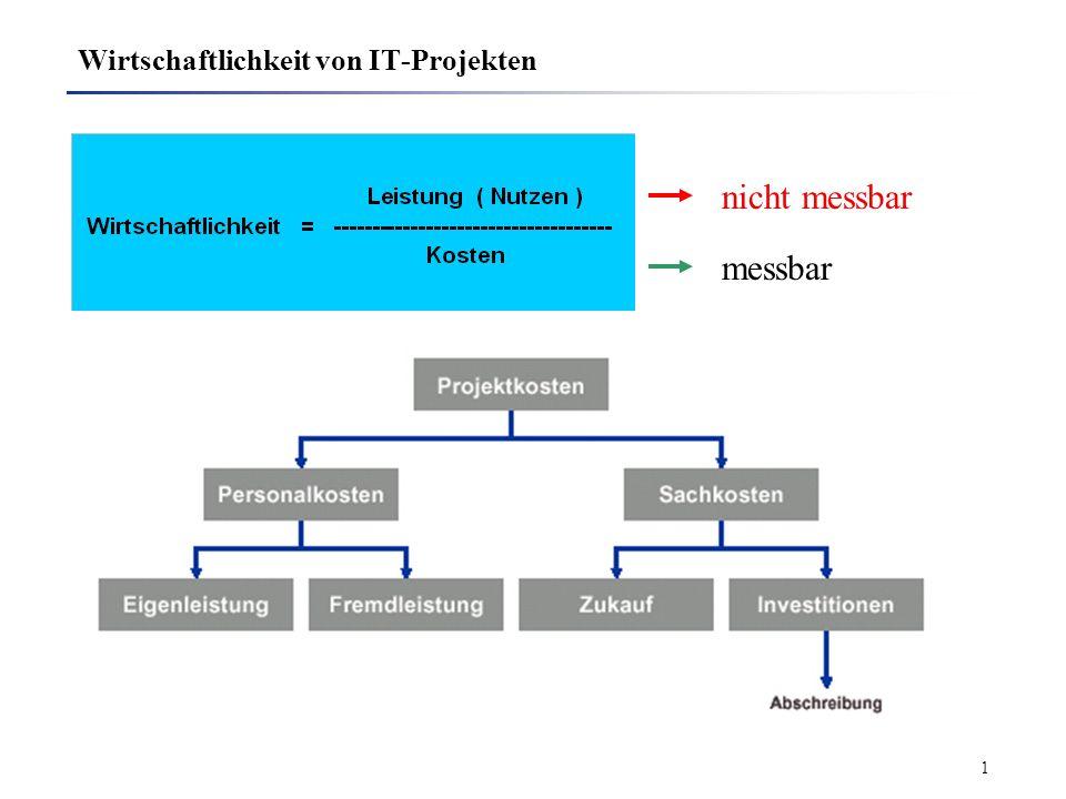Wirtschaftlichkeit von IT-Projekten