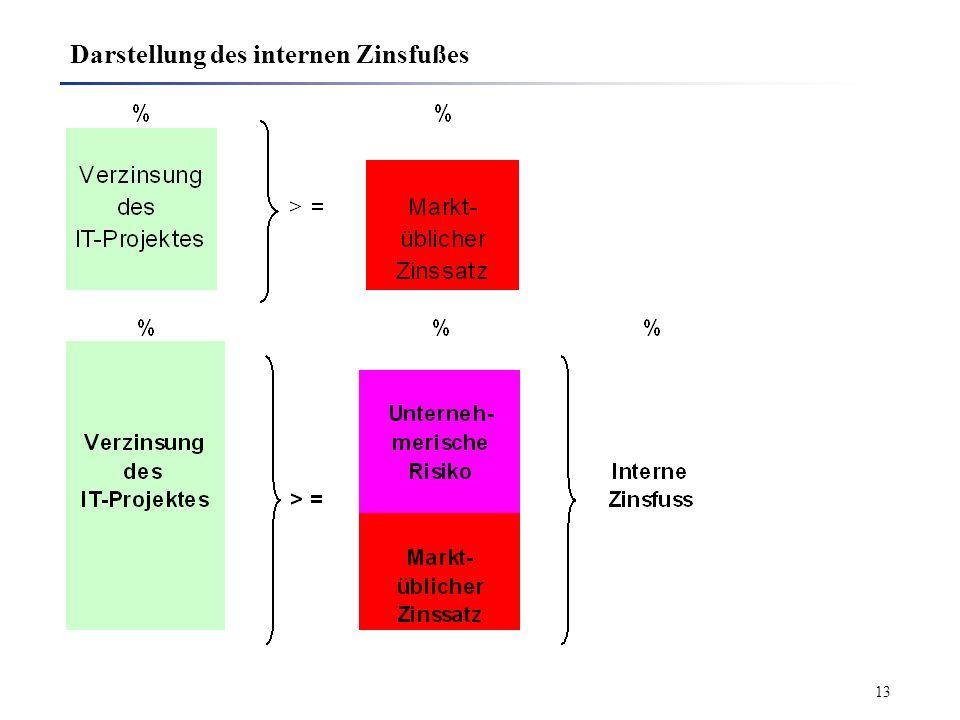 Darstellung des internen Zinsfußes