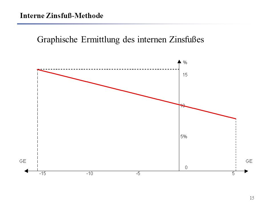 Interne Zinsfuß-Methode