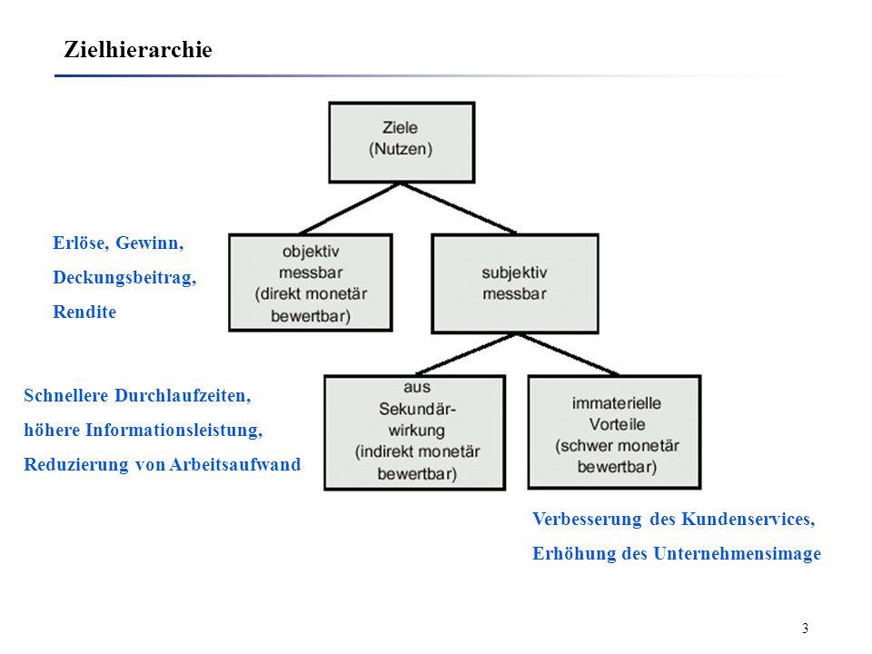 Zielhierarchie Erlöse, Gewinn, Deckungsbeitrag, Rendite