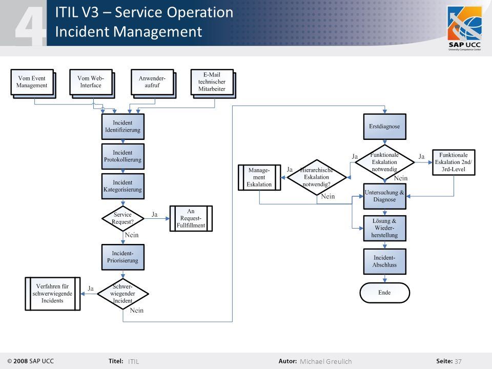 ITIL V3 – Service Operation Incident Management