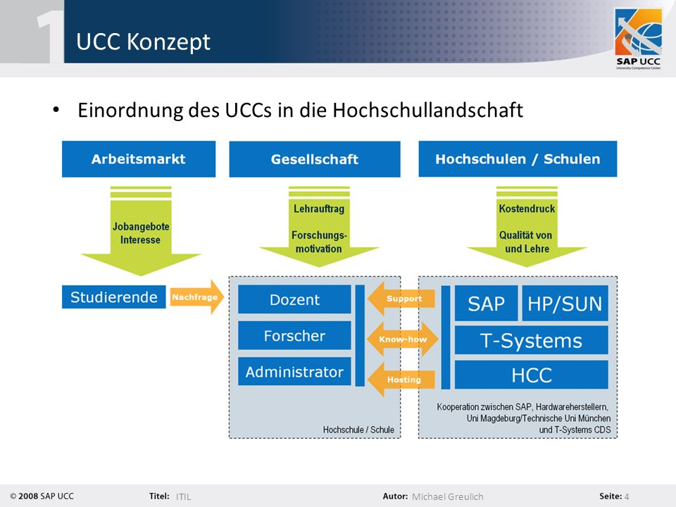 UCC Konzept Einordnung des UCCs in die Hochschullandschaft