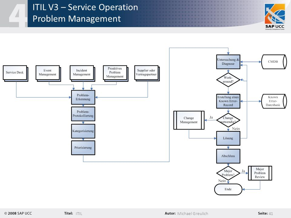 ITIL V3 – Service Operation Problem Management