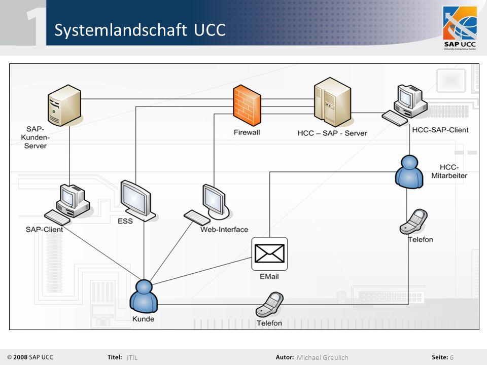 Systemlandschaft UCC