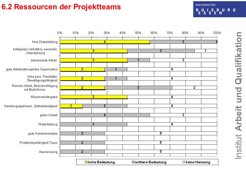 6.2 Ressourcen der Projektteams