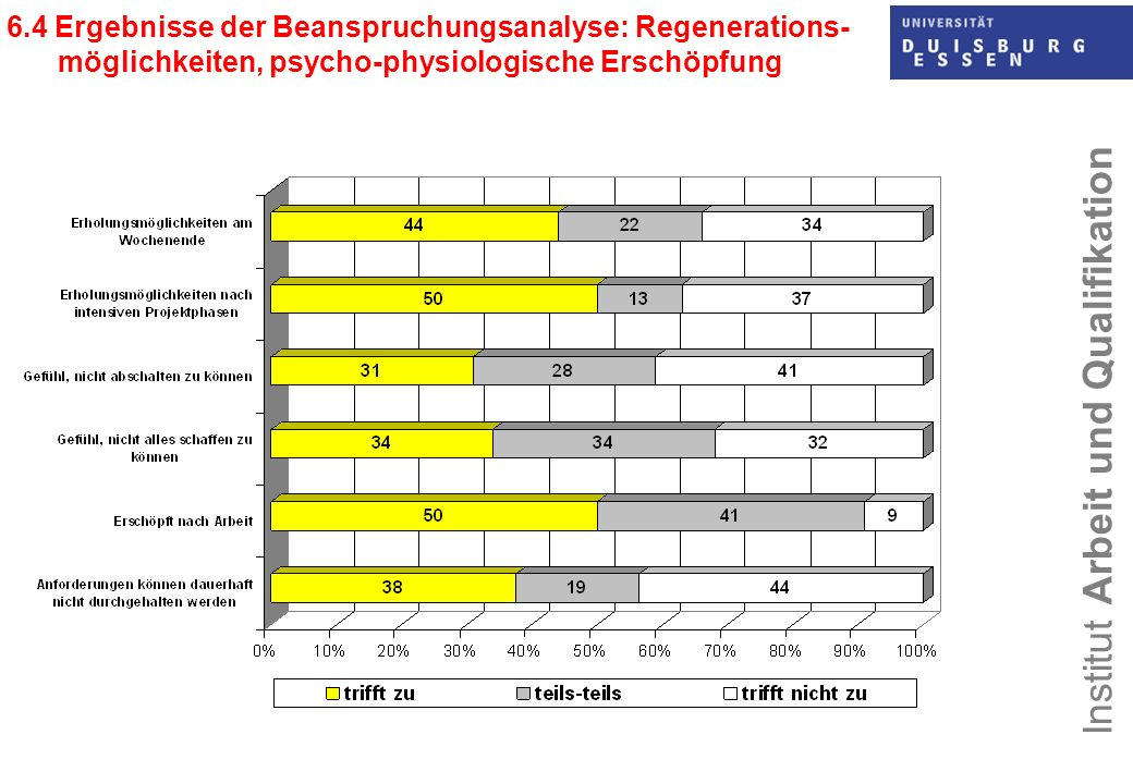 6.4 Ergebnisse der Beanspruchungsanalyse: Regenerations- möglichkeiten, psycho-physiologische Erschöpfung