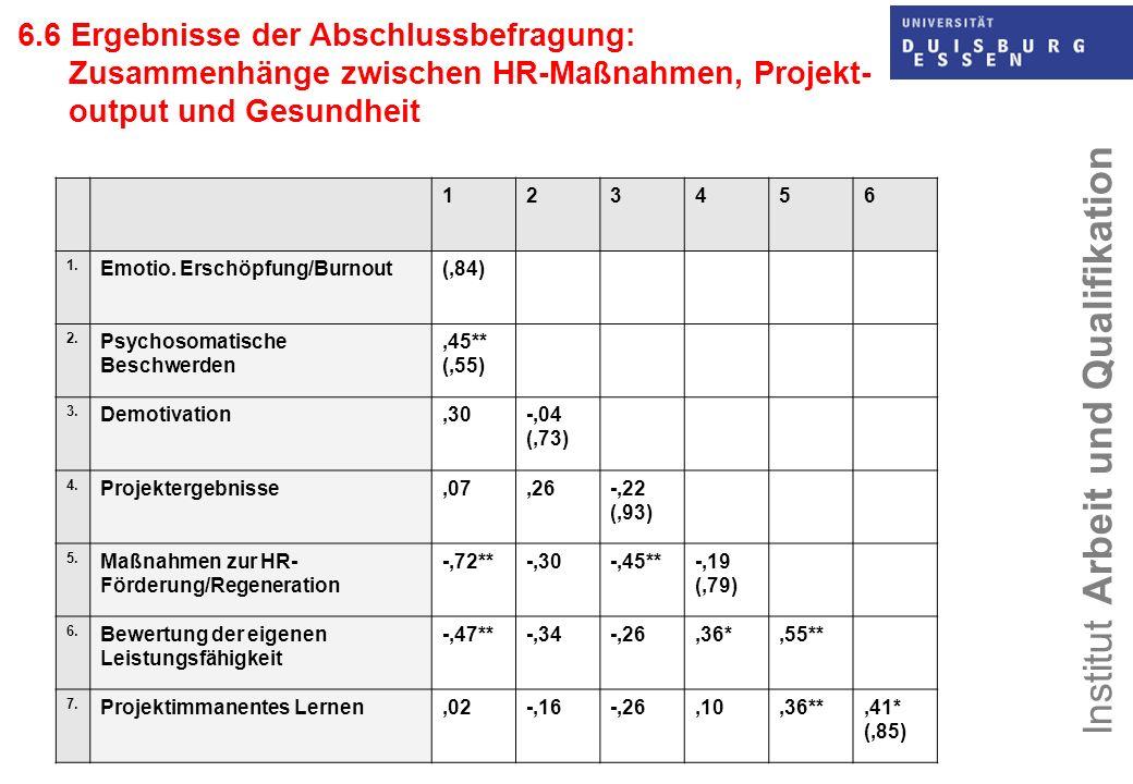 6.6 Ergebnisse der Abschlussbefragung: Zusammenhänge zwischen HR-Maßnahmen, Projekt-output und Gesundheit