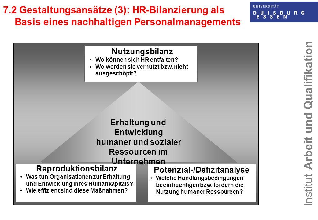 humaner und sozialer Ressourcen im Unternehmen
