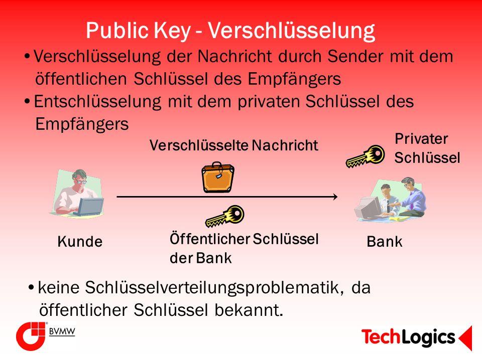 Public Key - Verschlüsselung