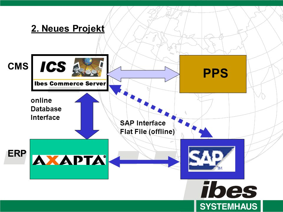 PPS 2. Neues Projekt CMS ERP online Database Interface SAP Interface