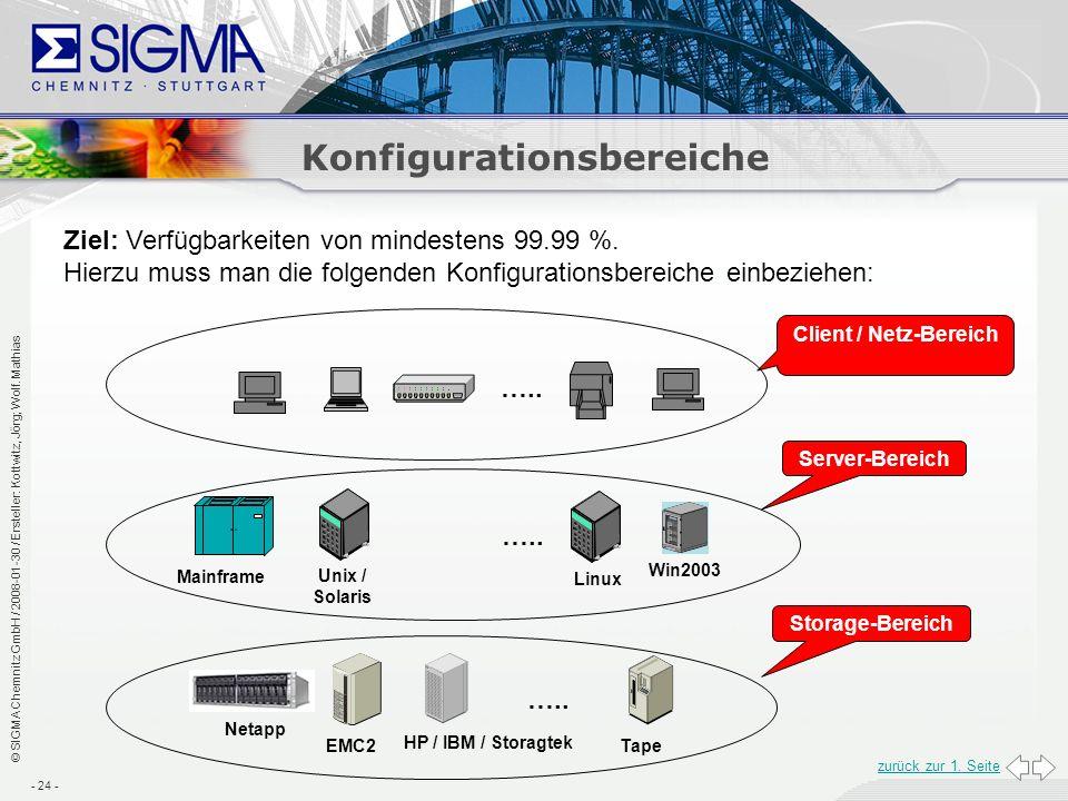 Konfigurationsbereiche